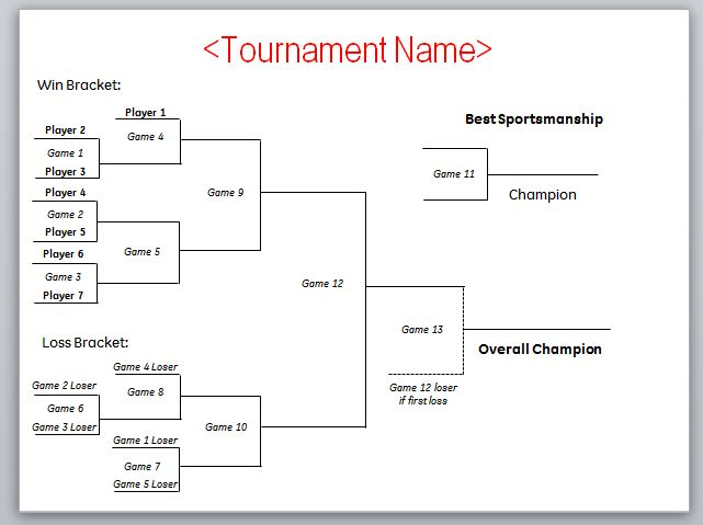 Leaderboards    Tournament Brackets